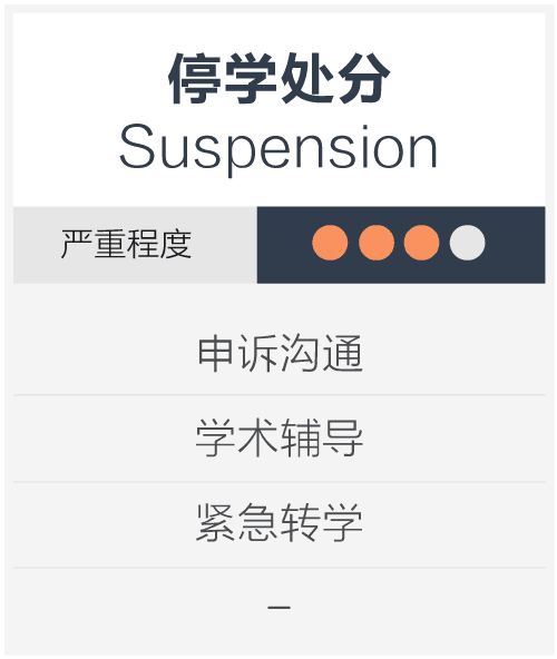 停学处分 Suspension