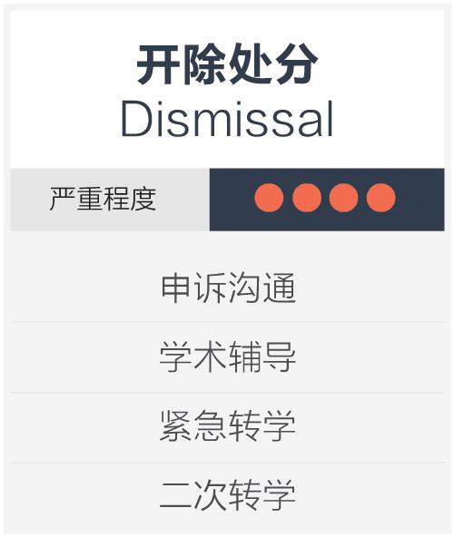 开除处分 Dismissal