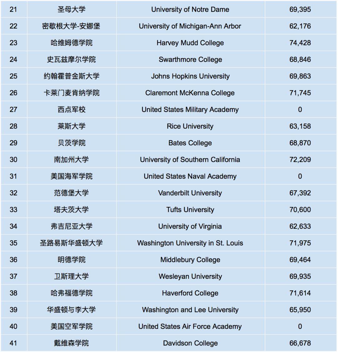 福布斯2018年全美最佳大学排名出炉!你的学校进前100了没?