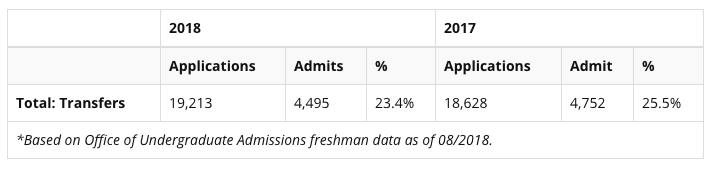 2019US News排名解析(2)怎样进入排名大赢家UC名校?数据告诉你真相!