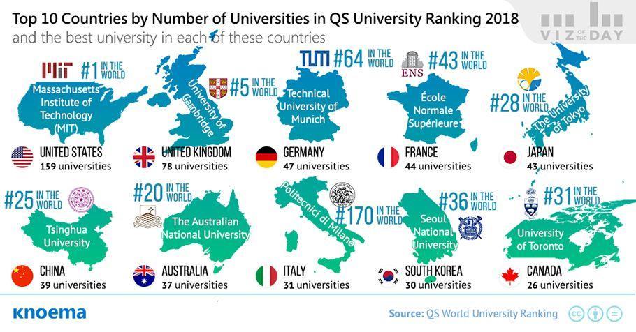 只此一招,大学便可实现百名排位的飞跃!