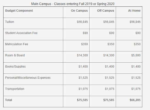 【转学指南】George Washington University 乔治·华盛顿大学