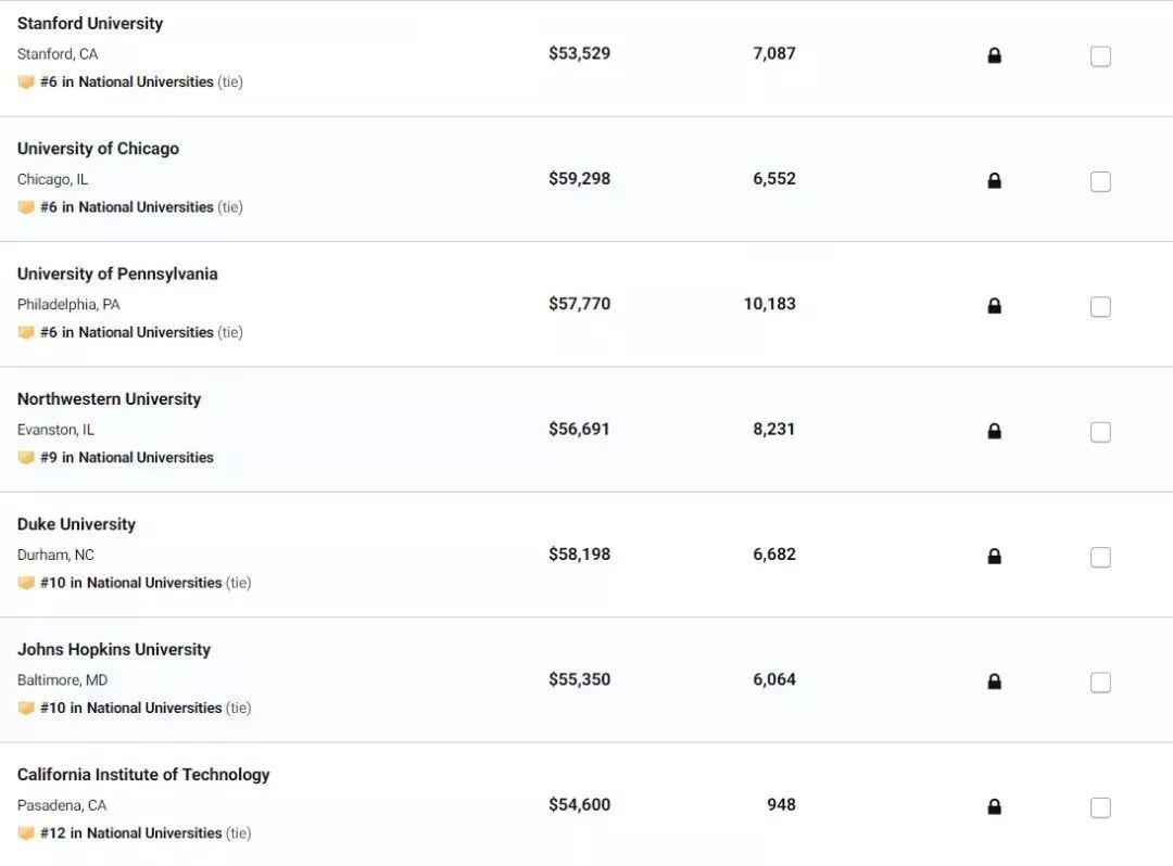 深度解析2020最新美国大学排名(一)- 当并列成为流行