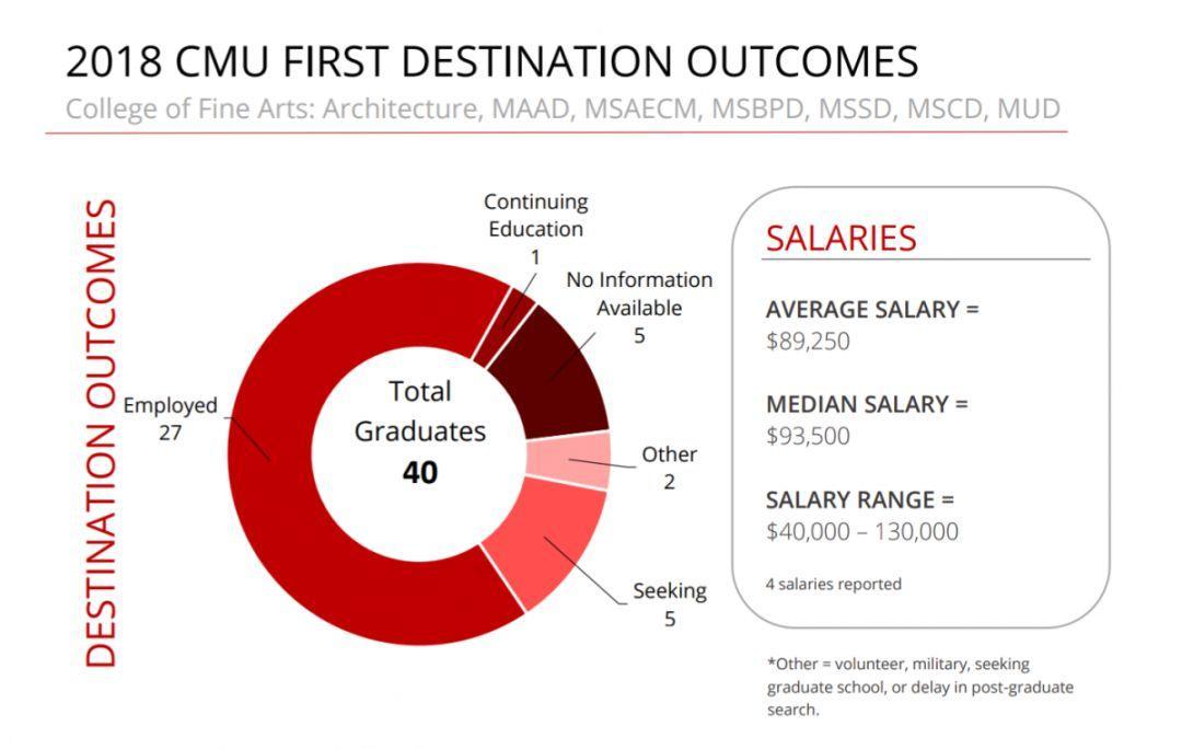 从就业为你全面解析CMU的大佬地位,全篇干货!