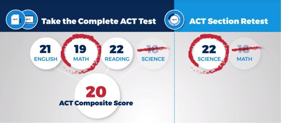 ACT重大改革:单科重考、拼分和线上考试,中国考生大利好