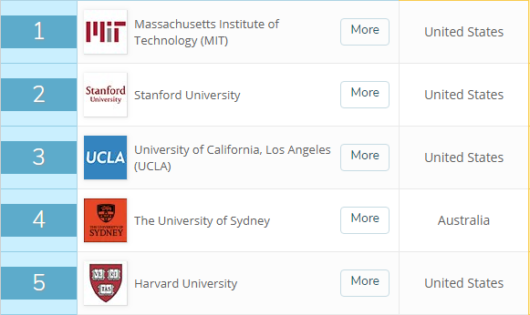 """看了2020 QS世界大学就业力排名,才发现美国职场""""潜规则""""竟然是..."""