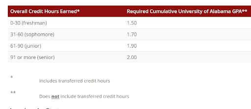 在阿拉巴马大学读书有什么学术要求?是否更容易毕业?