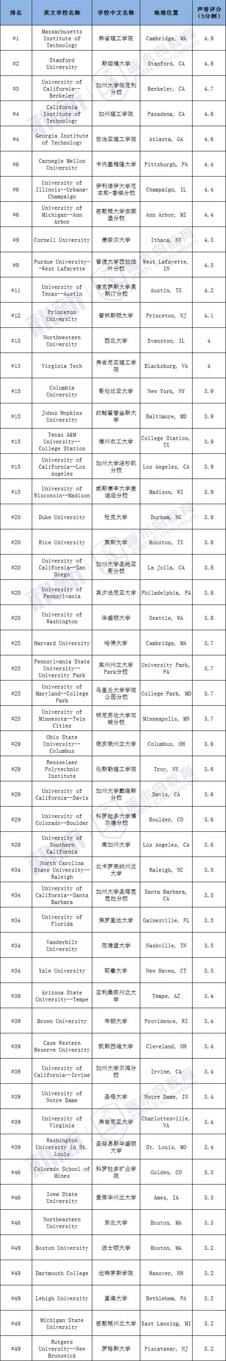 想学工程的同学看过来!2020US.News最佳本科工程院校排名来啦!!