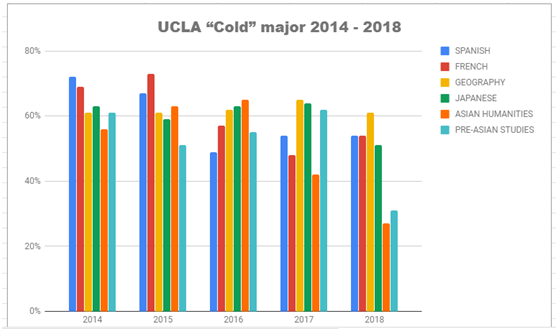 "UC转学冲刺季,专家带你揭秘高录取率的UC转学""水""专业 ---【UCLA篇】"