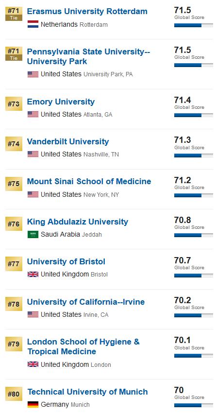 又来啦!US News重磅来袭!2020年世界大学排名出炉!