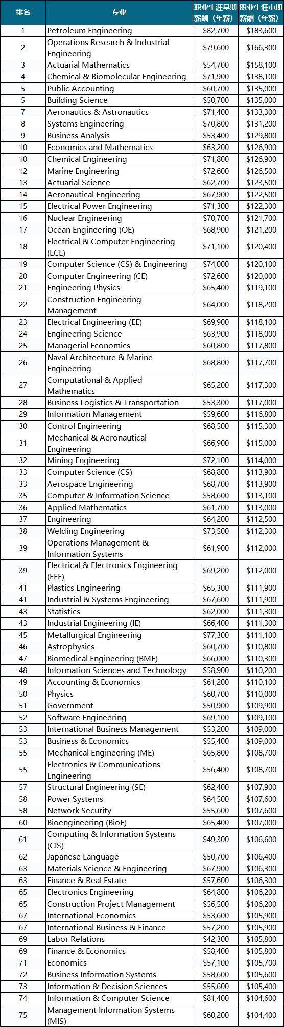 PayScale 2018-2019大学生薪酬报告出炉!看看你的梦校毕业收入怎么样?