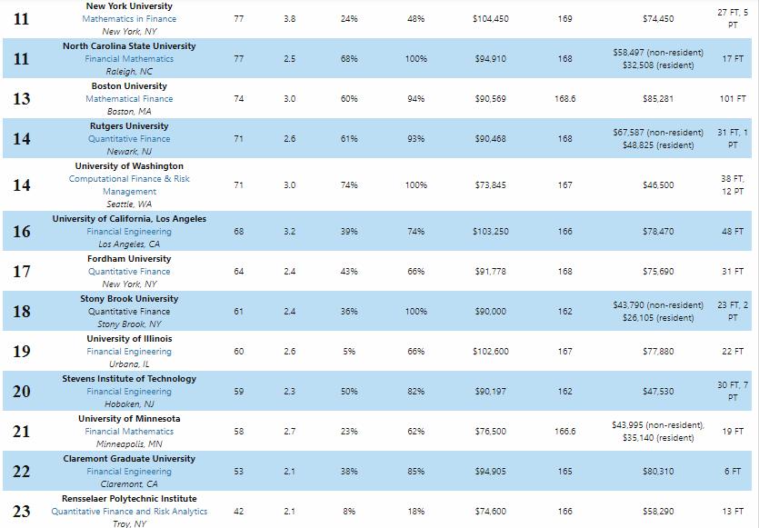 2021金融工程硕士排名名单爆冷,MIT出局,Baruch稳居榜首!