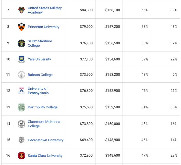 美国名校毕业生薪资大起底,你的学校排第几?
