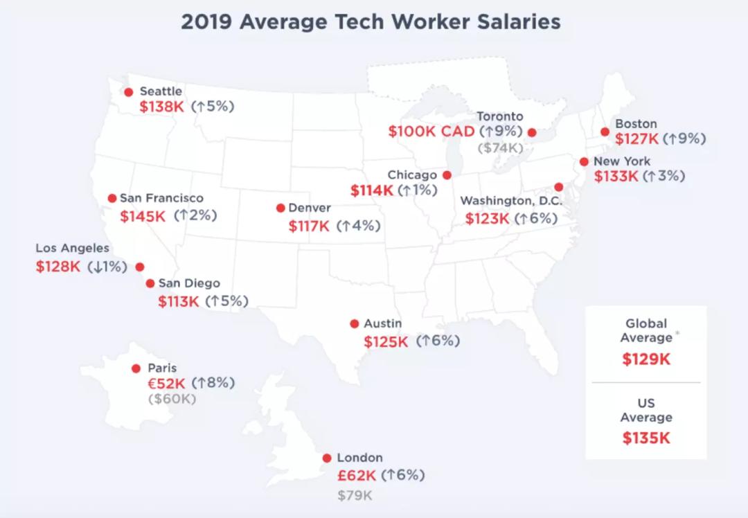 微软22年致力于此领域,毕业后年薪10-30w起